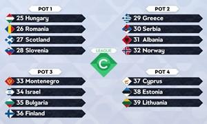 Paaiškėjo UEFA Tautų lygos burtų krepšeliai